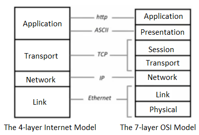 Computer networking notes on osi model