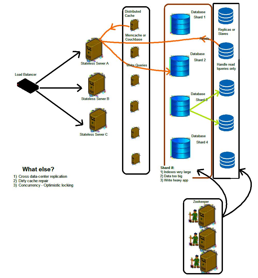 System Design Prismoskills